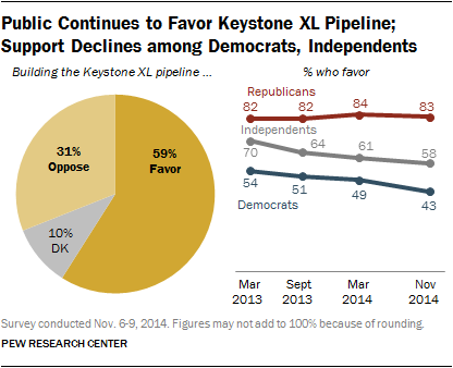 Pew Research Poll on the Keystone XL pipeline.