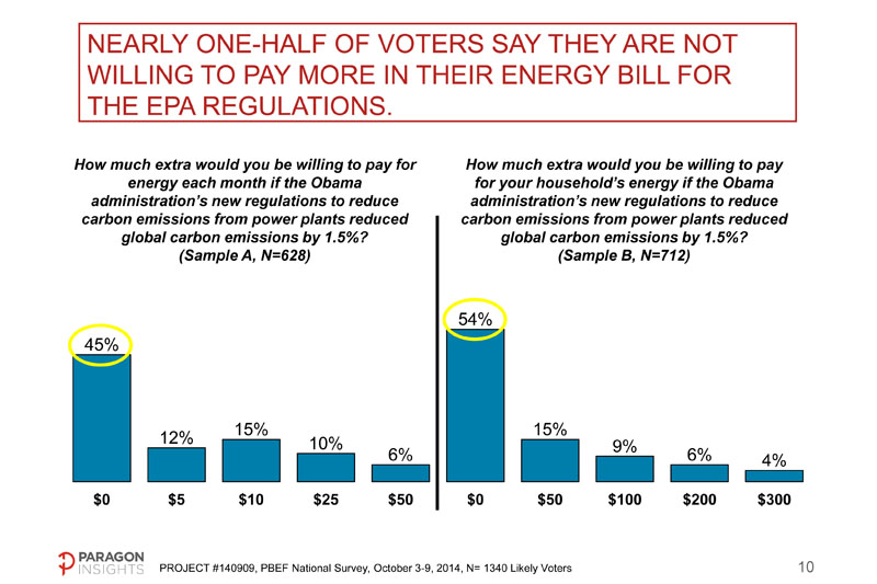 Almost half said they aren't willing to spend even one penny to pay for EPA's proposed carbon reductions.