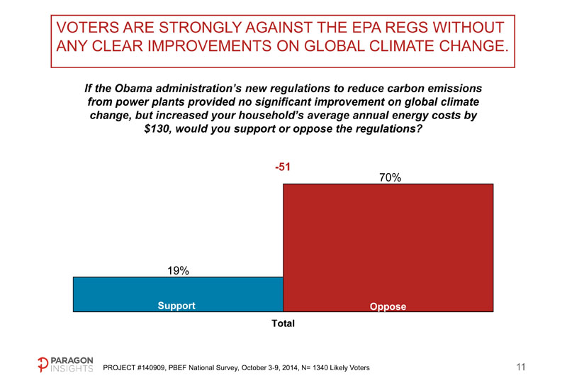 70% oppose EPA's proposed carbon regulations if they increase energy costs but don't alter global carbon levels.