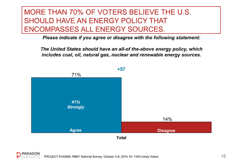 "71% supports an ""all-of-the-above"" energy strategy that includes oil, natural gas, renewable energy, and coal."