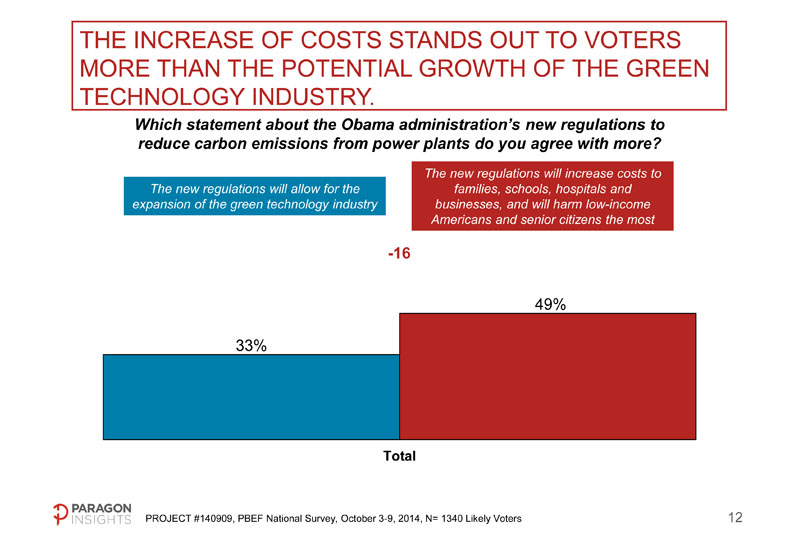 Almost half (49%) believe that EPA's proposed carbon regulations will result in higher energy costs.