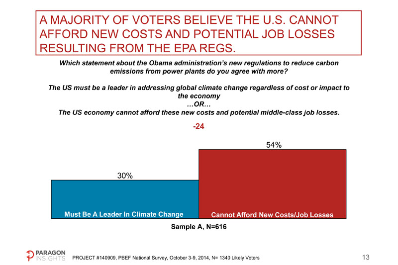 More than half (54%) do not think the United States can afford higher energy costs and job losses that will come with EPA's proposed carbon regulations.