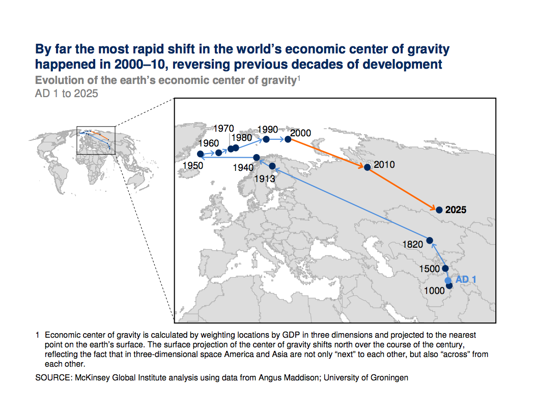 Most rapid shift in world's economic center of gravity happened in 2000-10