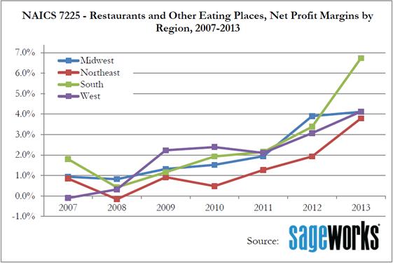 Sageworks regional data on restaurant profit margins: 2007-2013