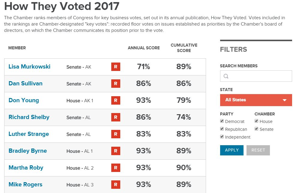 2017 How They Voted scorecard