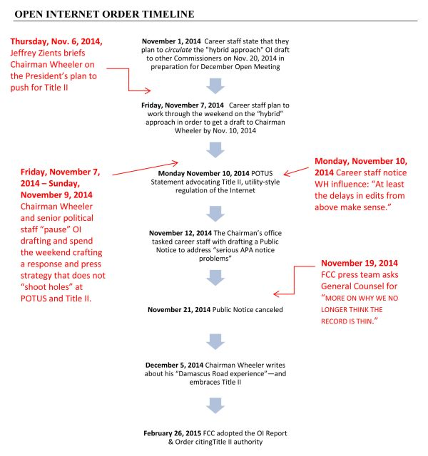 Timeline of how the White House forced the FCC to implement Net Neutrality.