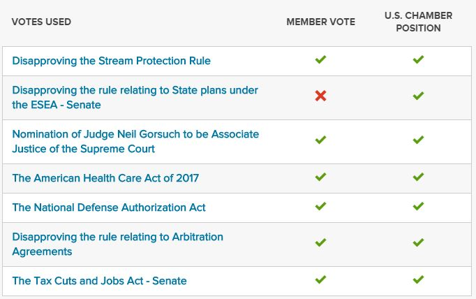 Senate Key Votes
