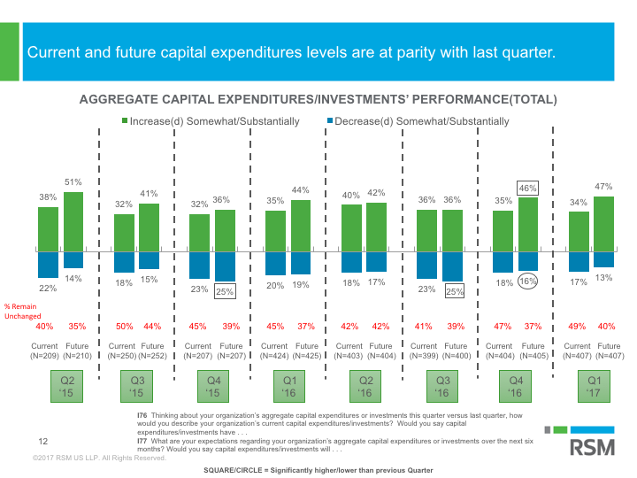 MMBI: Aggregate capital expenditures/investments' performance