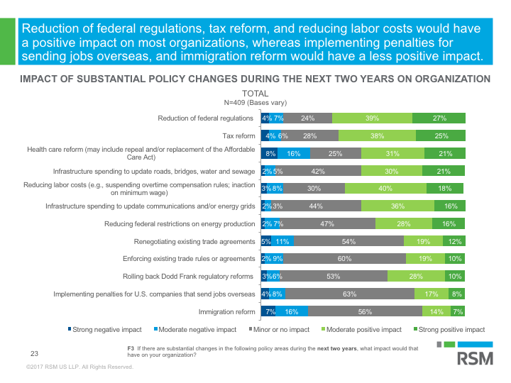 MMBI: Impact of substantial policy changes during the next two years on organization.