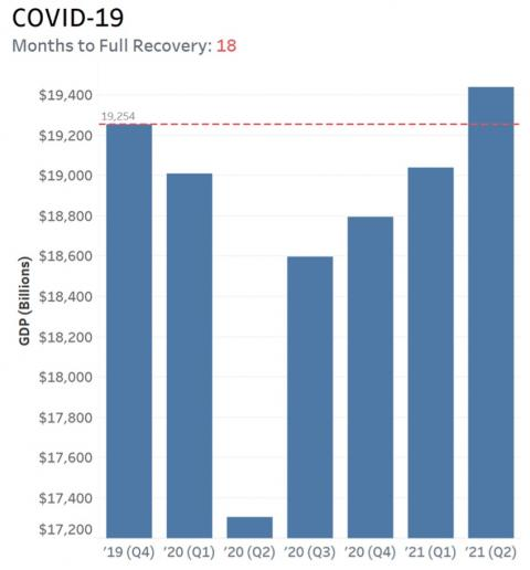 COVID Recovery Chart