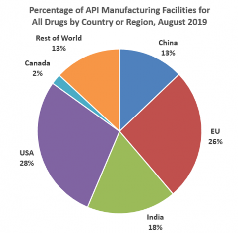 Percentage of API Manufacturing Facilities for All Drugs by Country or Region, August 2019