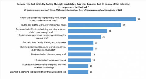 Small business staffing shortages