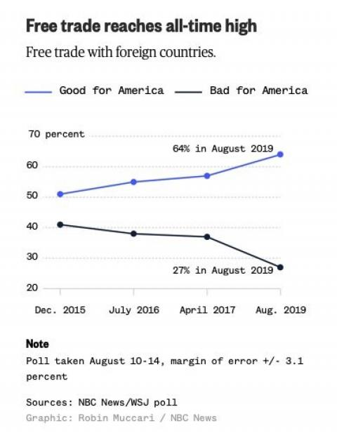 NBC/WSJ Poll Trade