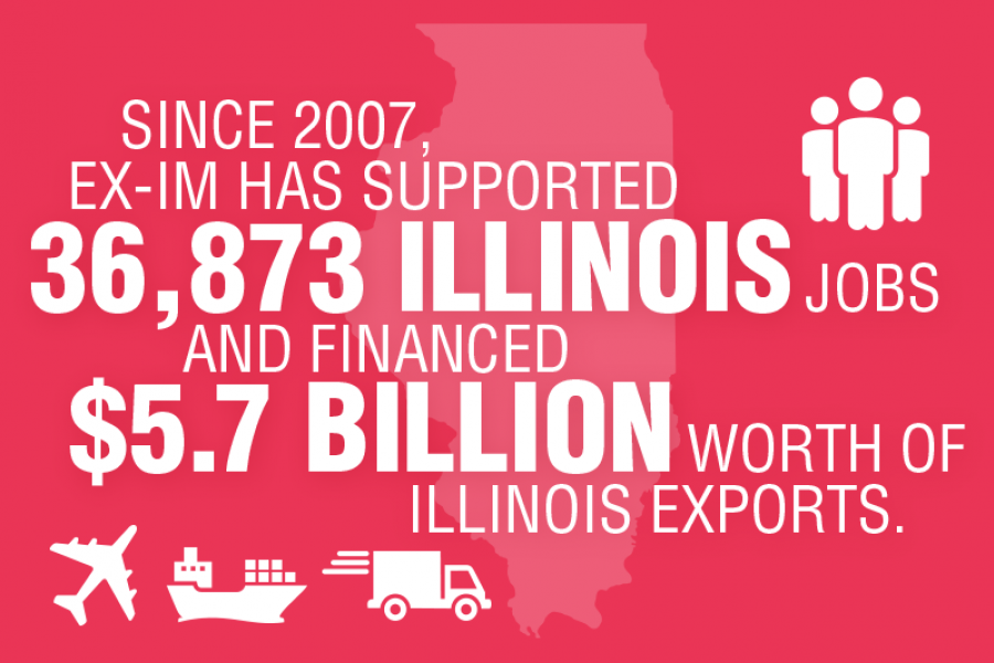 Since 2007 the Export-Import Bank has supported 36,873 jobs and $5.7 billion worth of exports in Illinois.