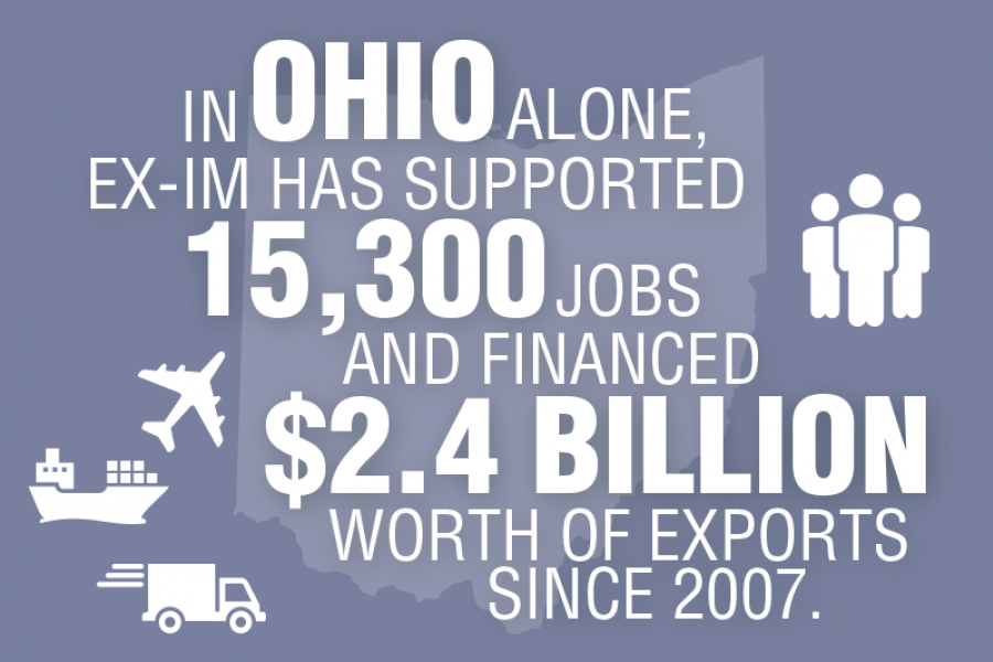 The Export-Import Bank supported $2.4 billion worth of Ohio exports and sustained more than 15,000 jobs between 2007 and 2014.