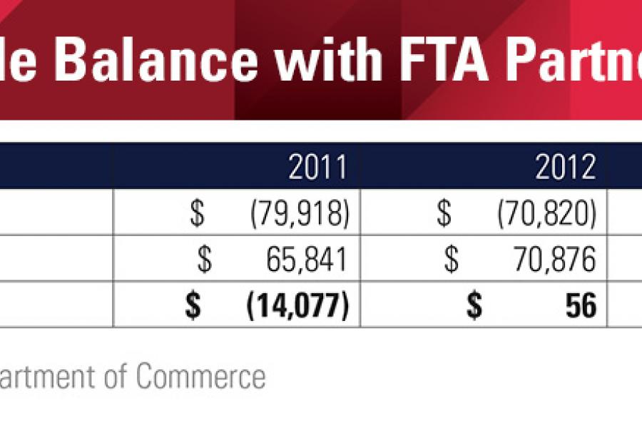 Chart showing U.S. Trade Balance with FTA Partners