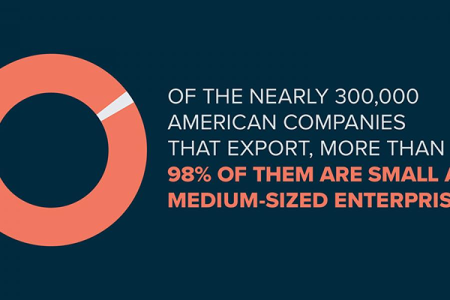 98% of American exporting companies are small and medium-sized.