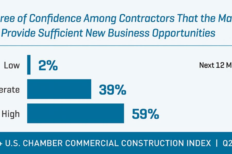 USG + US Chamber Construction Index Q2 2017 new business