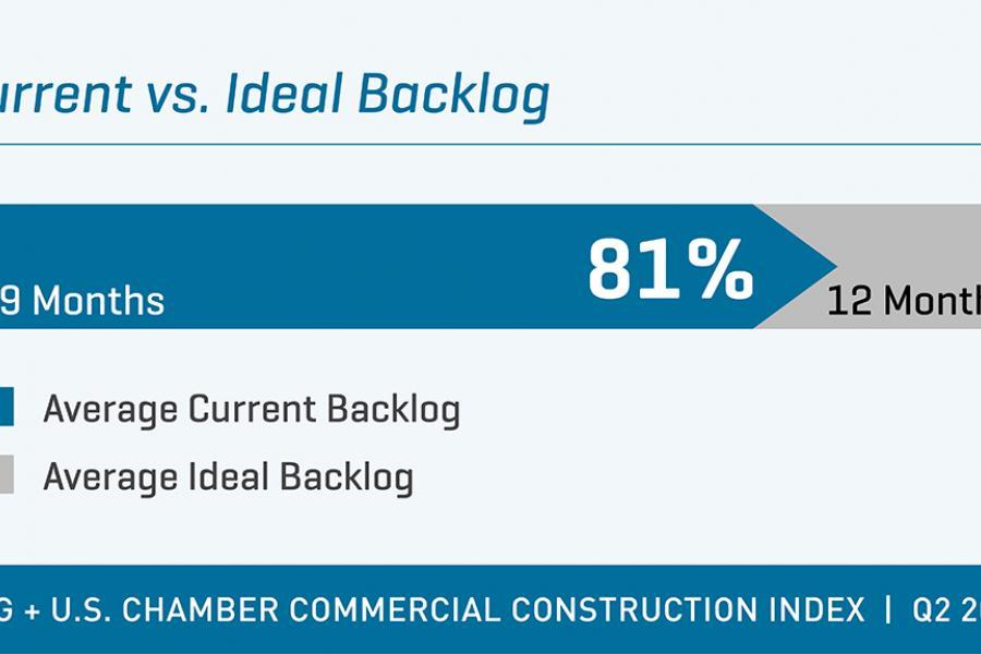 USG + US Chamber Construction Index Q2 2017 backlog