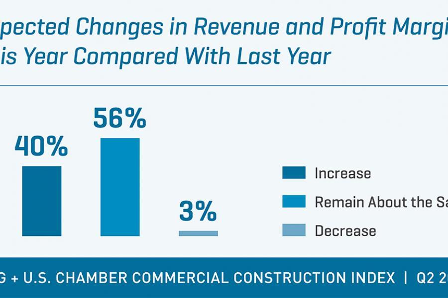USG + US Chamber Construction Index Q2 2017 revenue