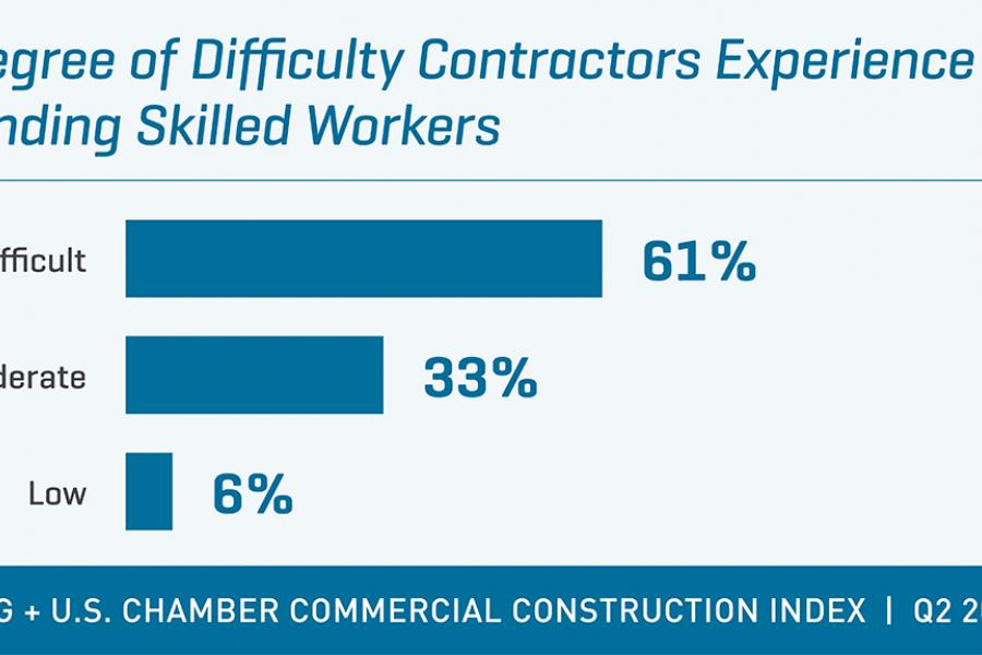 USG + US Chamber Construction Index Q2 2017 difficulty finding skilled workers