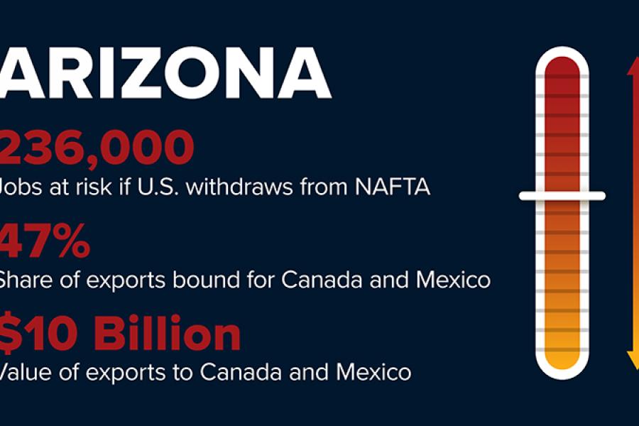 NAFTA withdrawal will risk 236,000 Arizona jobs.