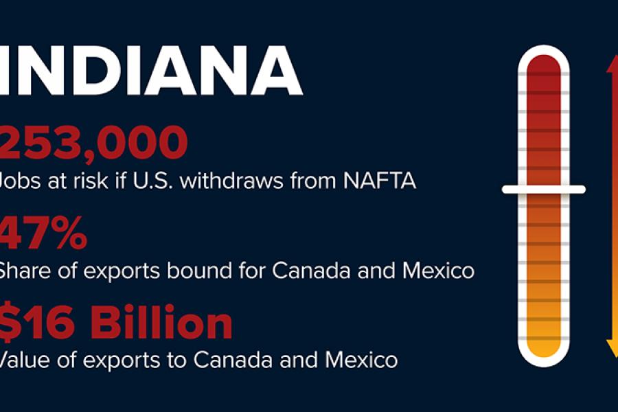 NAFTA withdrawal will risk Indiana 253,000 jobs.