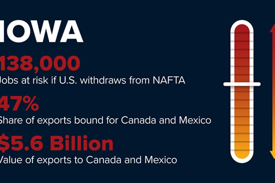 NAFTA withdrawal will cost Iowa 138,000 jobs.