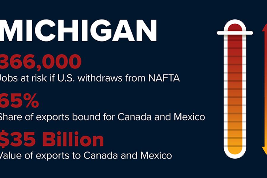 NAFTA withdrawl will cost Michigan 366,000 jobs.