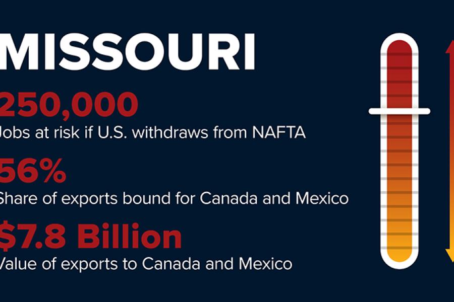 NAFTA withdrawal will cost Missouri 250,000 jobs.