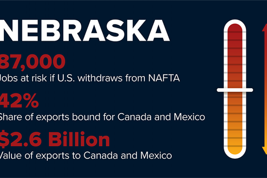 NAFTA withdrawal will risk 87,000 Nebraska jobs.