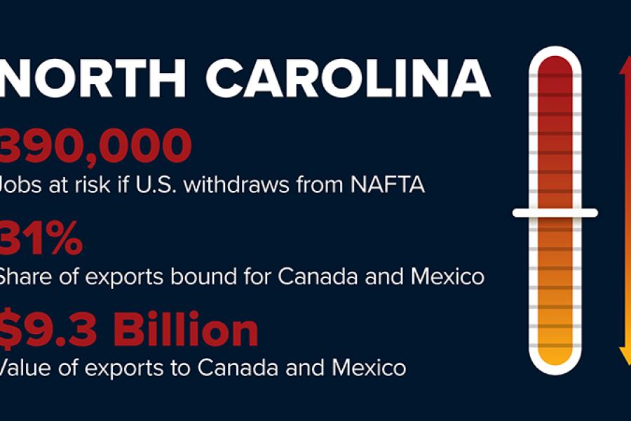 NAFTA withdrawal will risk 390,000 North Carolina jobs.