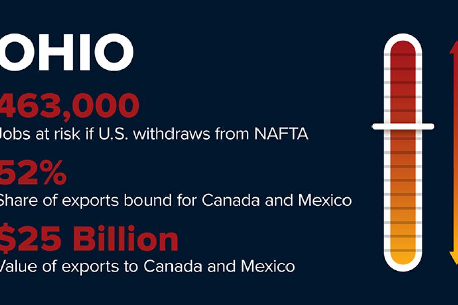 NAFTA withdrawal will cost Ohio 463,000 jobs.