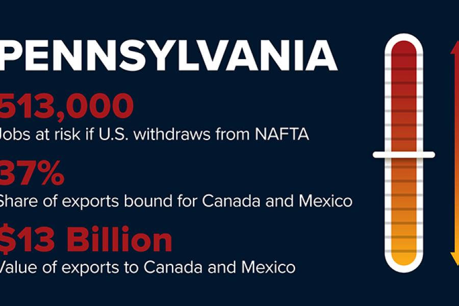 NAFTA withdrawal will risk 513,000 Nebraska jobs.