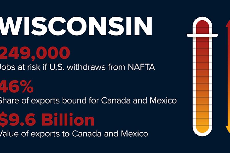 NAFTA withdrawl will cost Wisconsin 249,000 jobs.