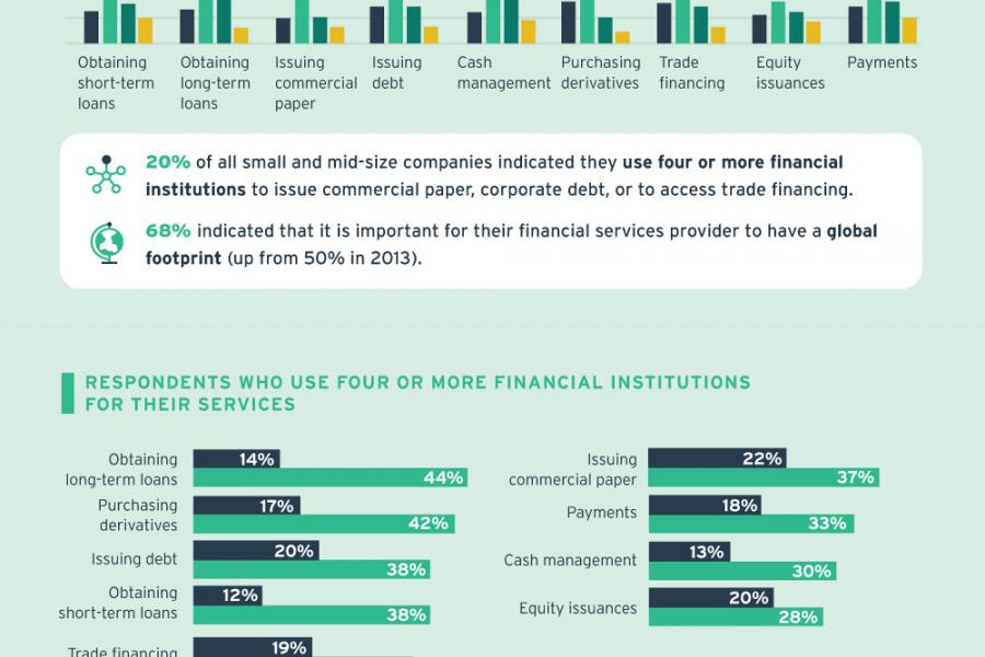 Financing America's Growth infographic