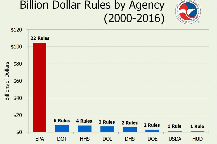 billion dollar rules