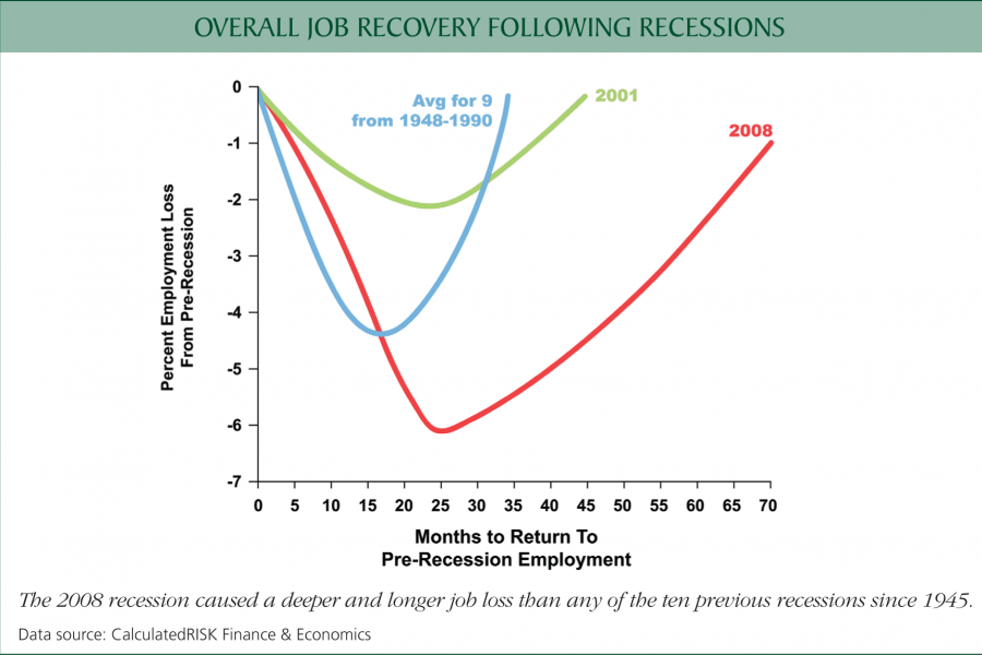 Chart: Overall job recover following recessions