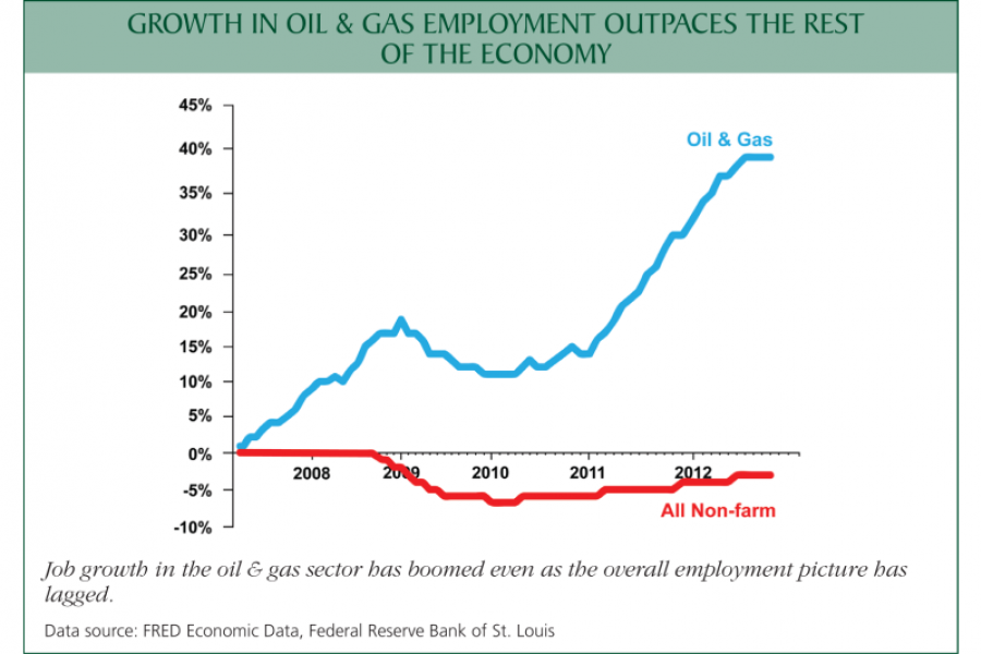 Chart: Growth in oil and gas employment outpaces the rest of the economy