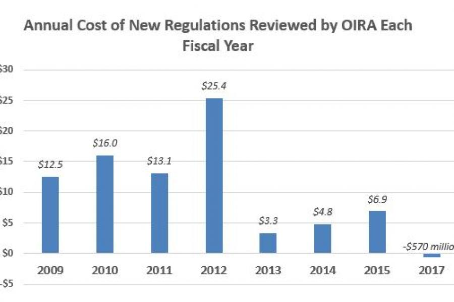 Annual Cost of New Regulations Reviewed by OIRA Each Fiscal Year