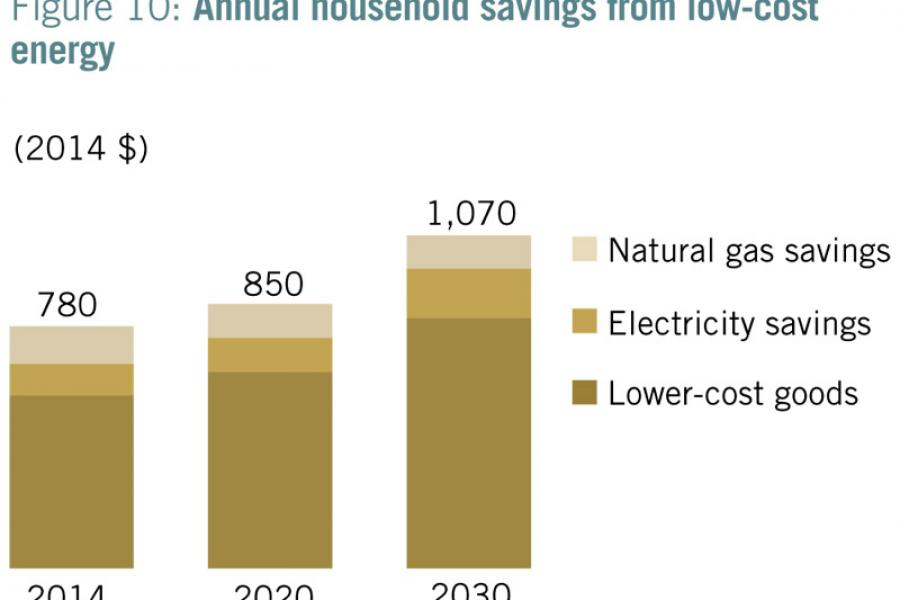 Annual household savings from shale energy.
