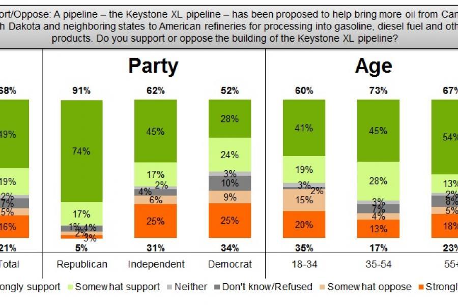 API poll on Keystone XL pipeline--9/17/2015