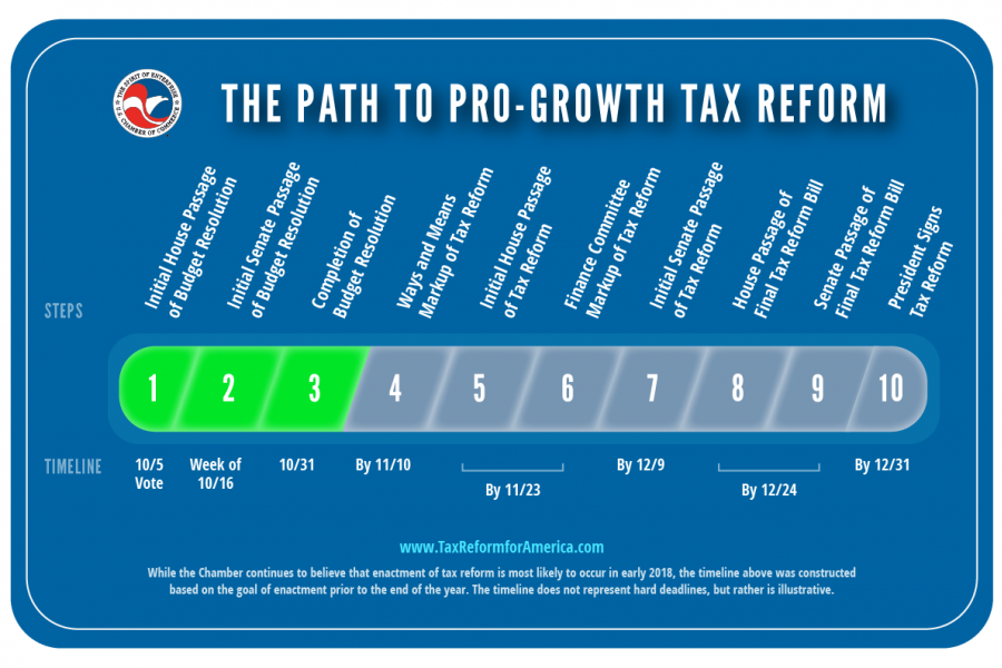 The path to pro-growth tax reform. A.K.A. the Tax Reform Tracker.