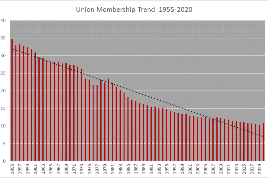 Union Membership Trend 1955-2020