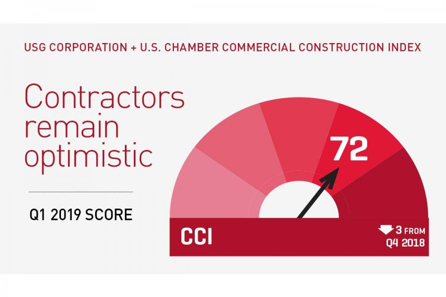 The Q1 2019 USG Corporation + U.S. Chamber of Commerce Commercial Construction Index is at 72.