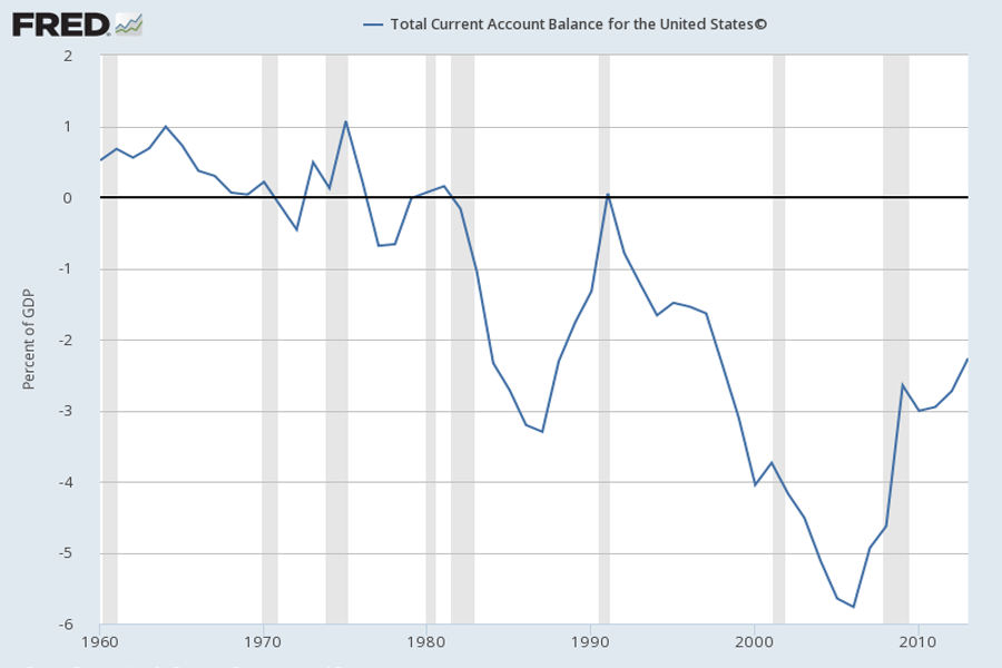 Federal Reserve Economic Data: General Account
