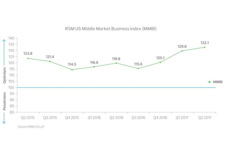 RSM/U.S. Chamber Middle Market Business Index Q2 2017.