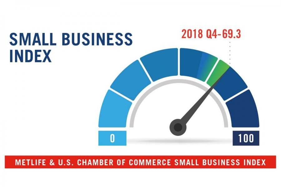 The Q4 MetLife & U.S. Chamber of Commerce Small Business Index is at 69.3.