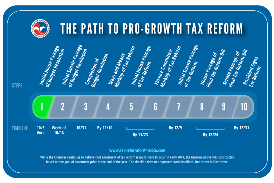 Tax tracker: The path to pro-growth tax reform