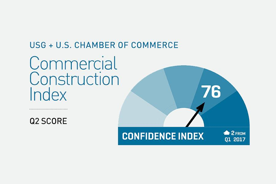 USG + U.S. Chamber of Commerce Commercial Construction Index, Q2 2017 Score: 76
